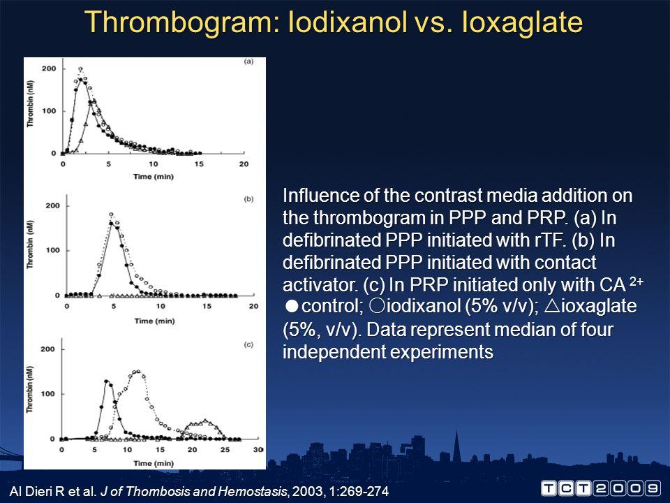 Thrombogram: Iodixanol vs. Ioxaglate