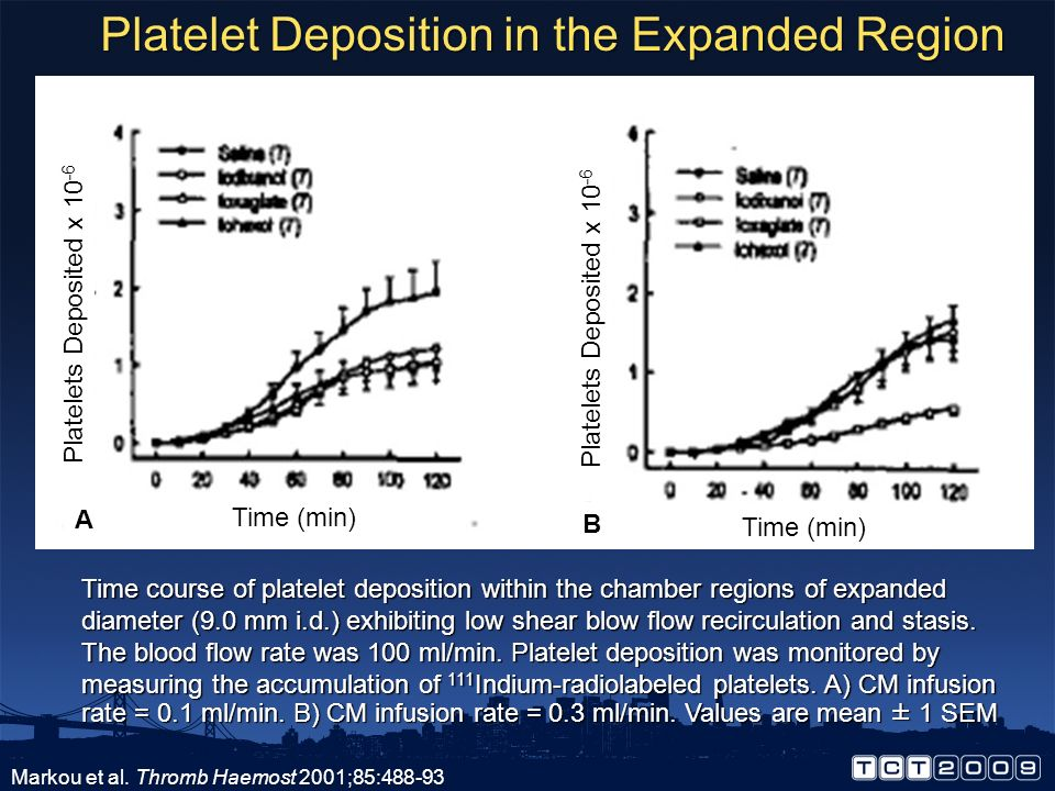 Platelet Deposition in the Expanded Region