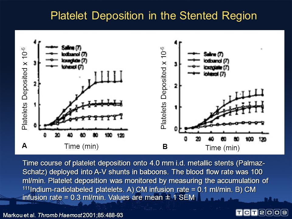 Platelet Deposition in the Stented Region