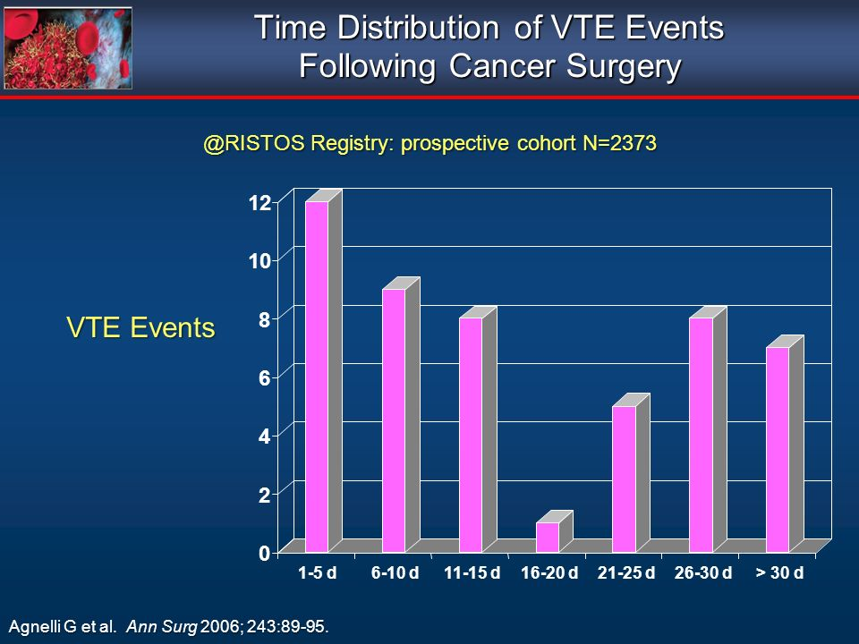 Time Distribution of VTE Events Following Cancer Surgery