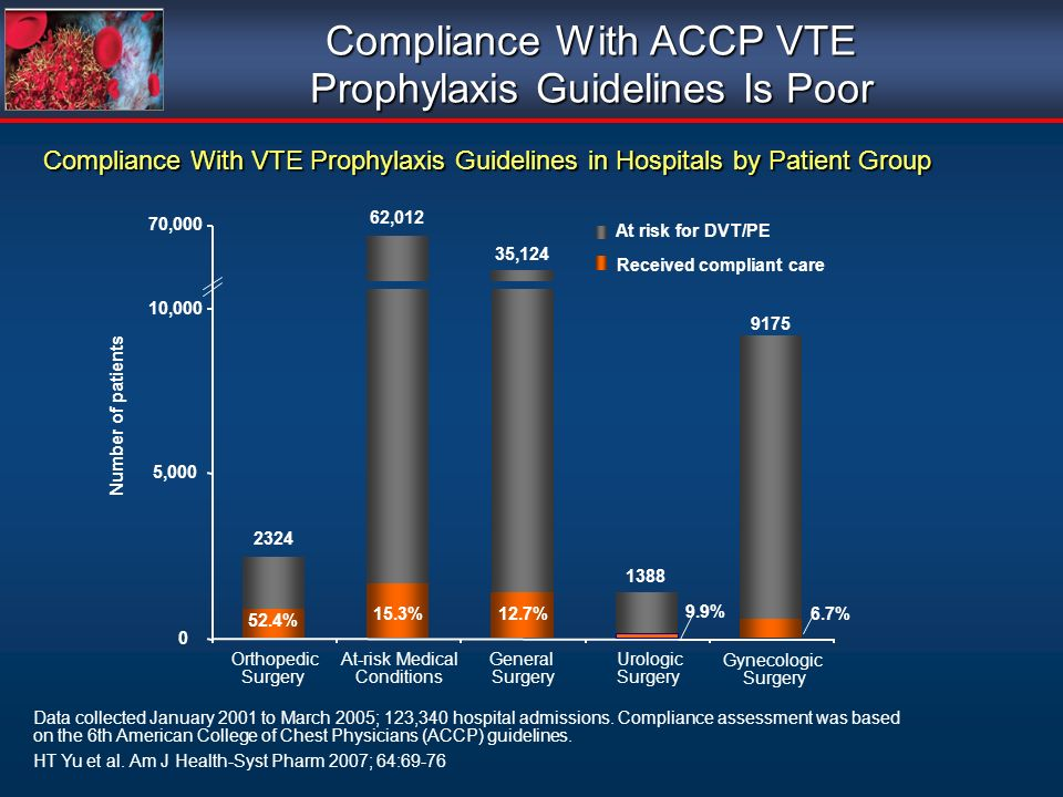 Compliance With ACCP VTE Prophylaxis Guidelines Is Poor