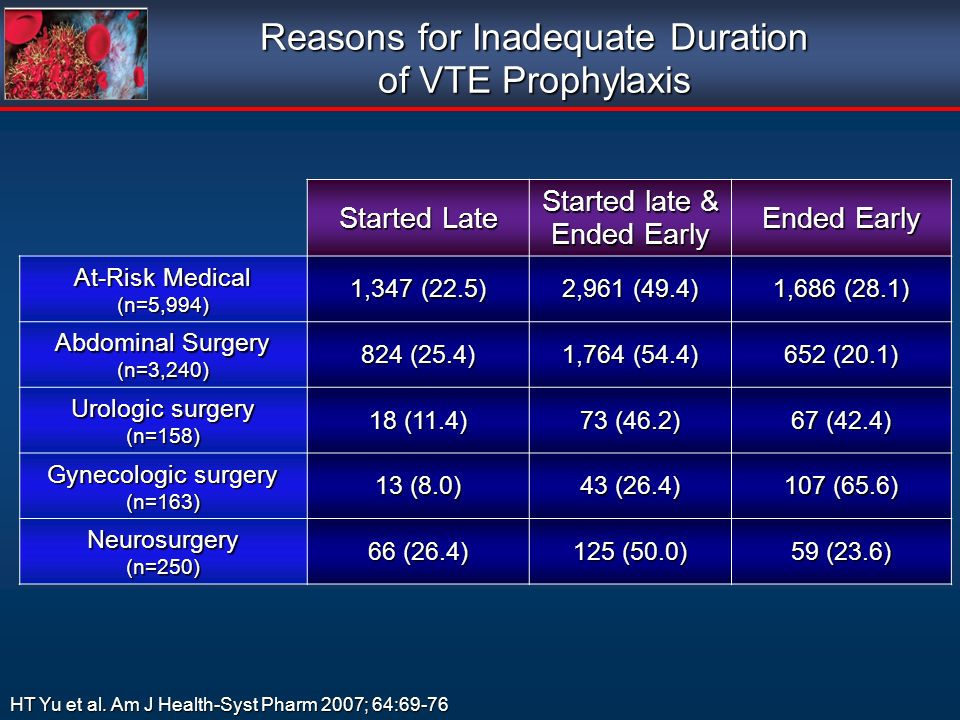 Reasons for Inadequate Duration of VTE Prophylaxis