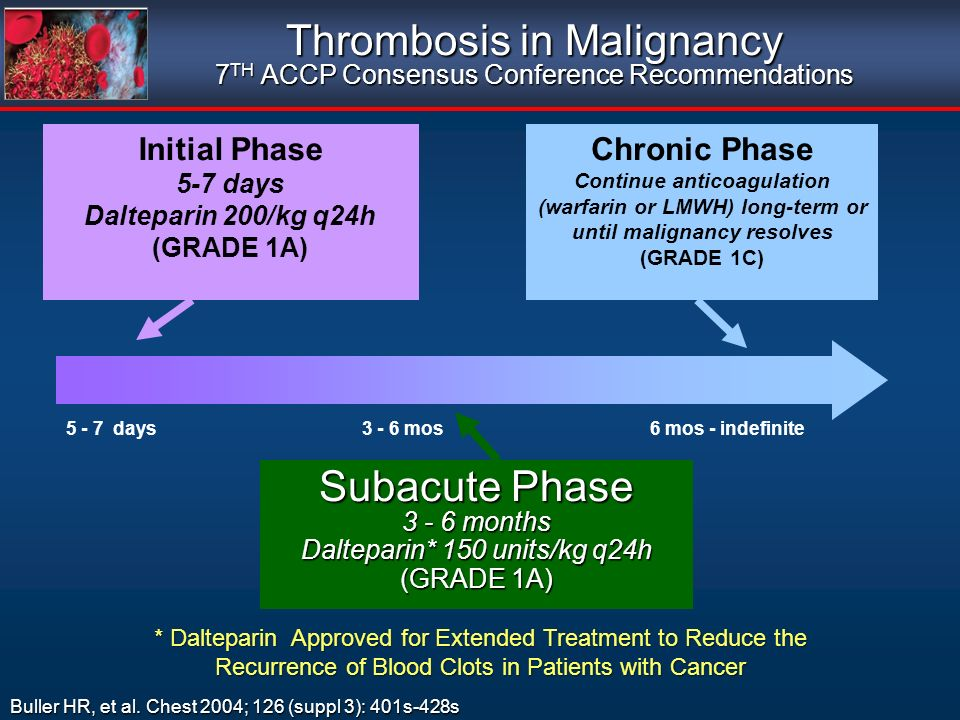 Thrombosis in Malignancy 7TH ACCP Consensus Conference Recommendations