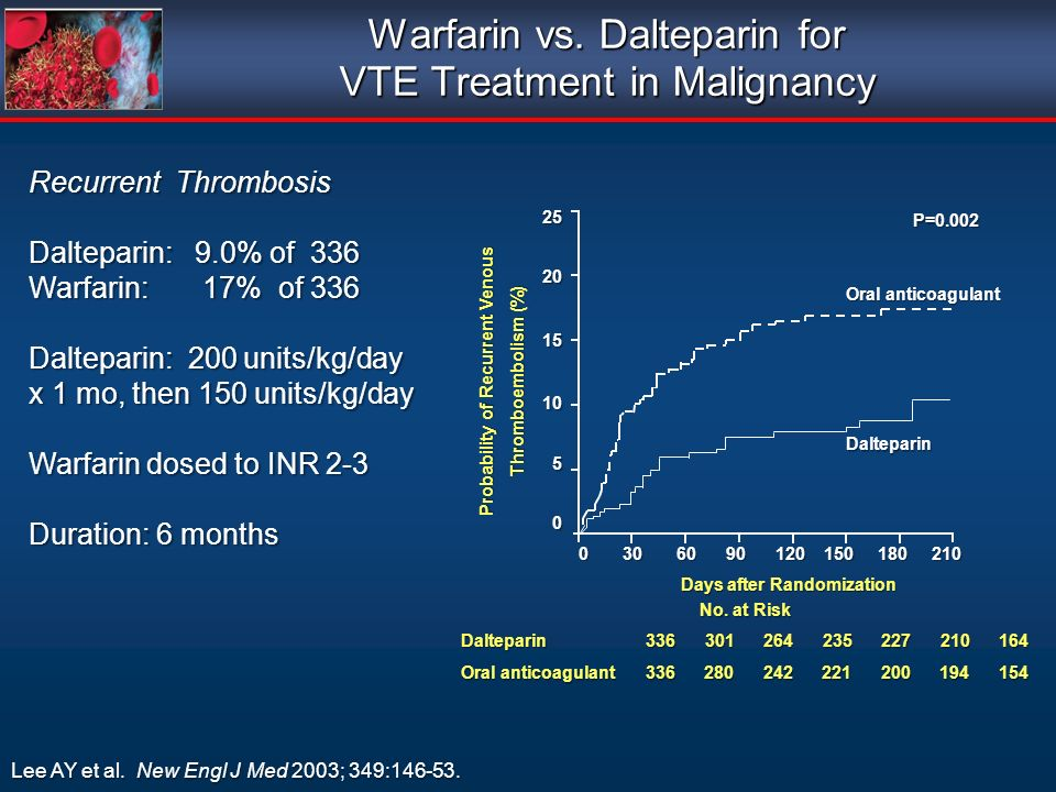 Warfarin vs. Dalteparin for VTE Treatment in Malignancy