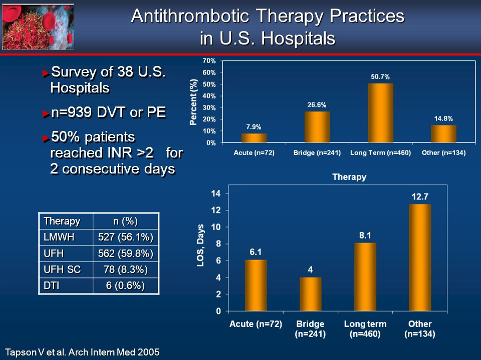 Antithrombotic Therapy Practices in U.S. Hospitals