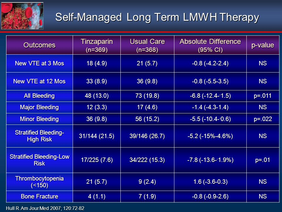 Self-Managed Long Term LMWH Therapy