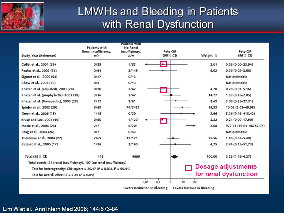 LMWHs and Bleeding in Patients with Renal Dysfunction