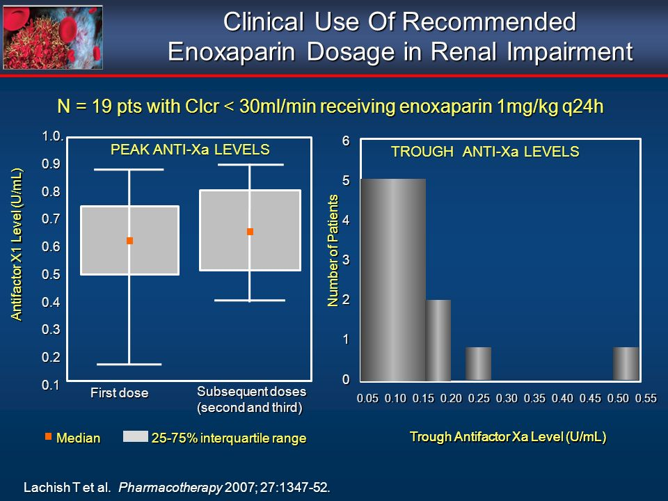 Clinical Use Of Recommended Enoxaparin Dosage in Renal Impairment