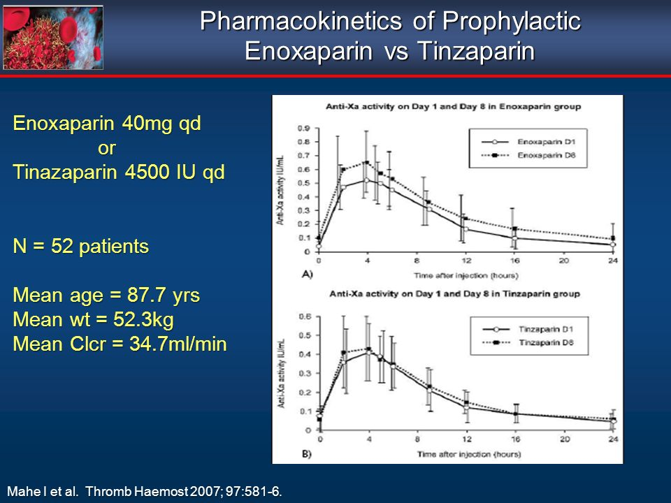 Pharmacokinetics of Prophylactic Enoxaparin vs Tinzaparin