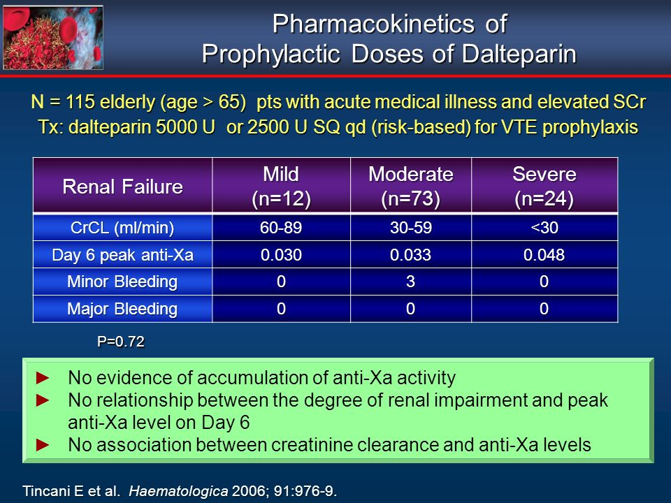 Pharmacokinetics of Prophylactic Doses of Dalteparin