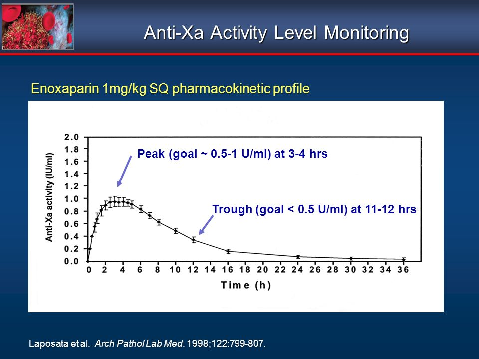 Anti-Xa Activity Level Monitoring