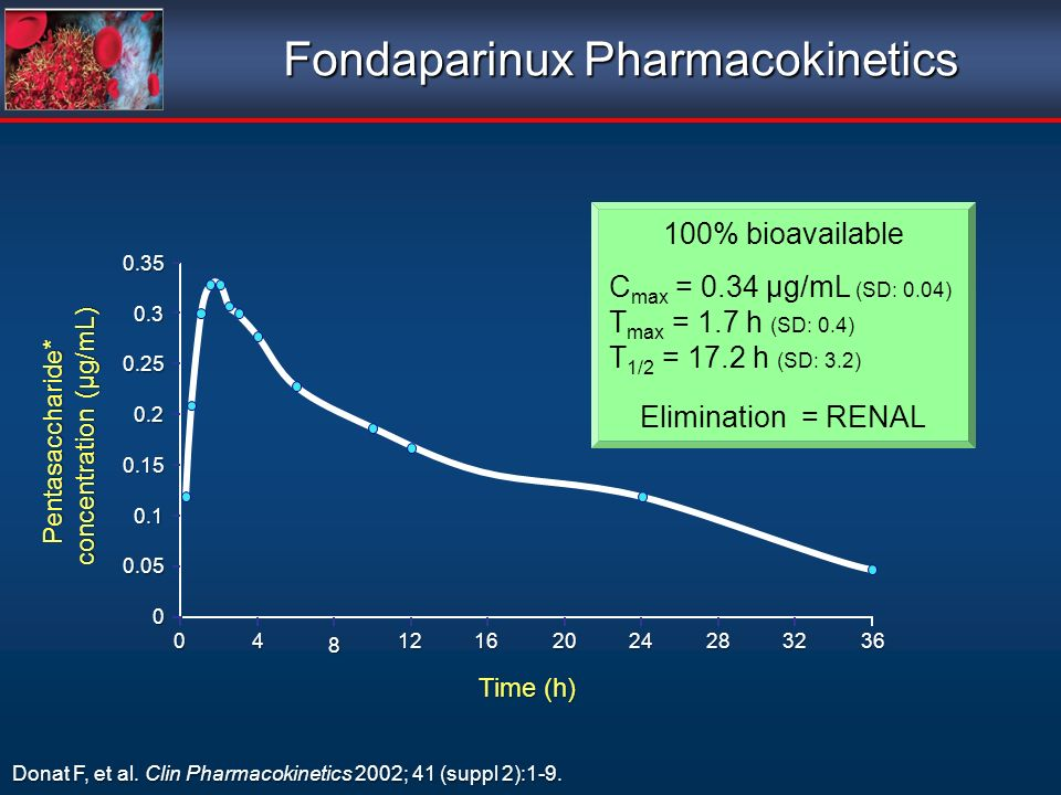 Fondaparinux Pharmacokinetics