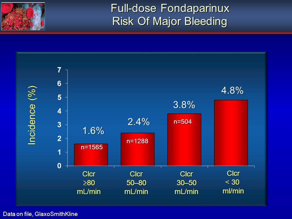 Full-dose Fondaparinux Risk Of Major Bleeding