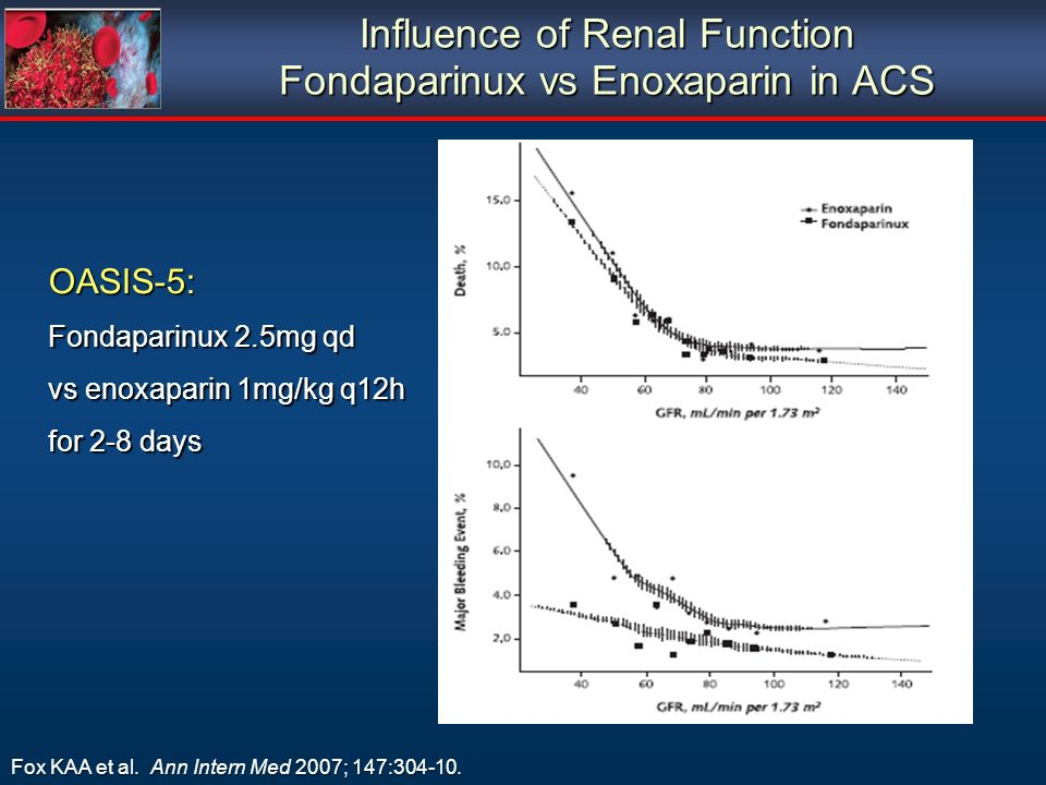 Influence of Renal Function Fondaparinux vs Enoxaparin in ACS
