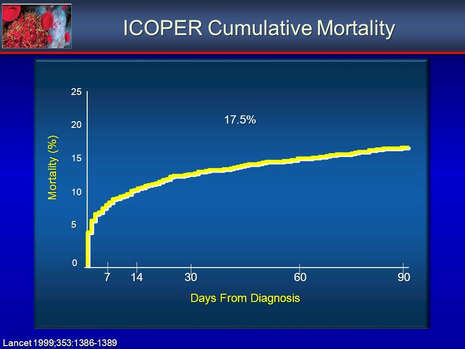 ICOPER Cumulative Mortality