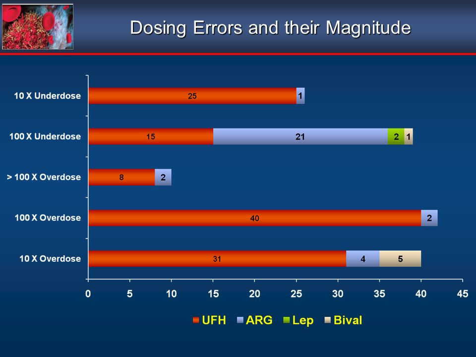 Dosing Errors and their Magnitude