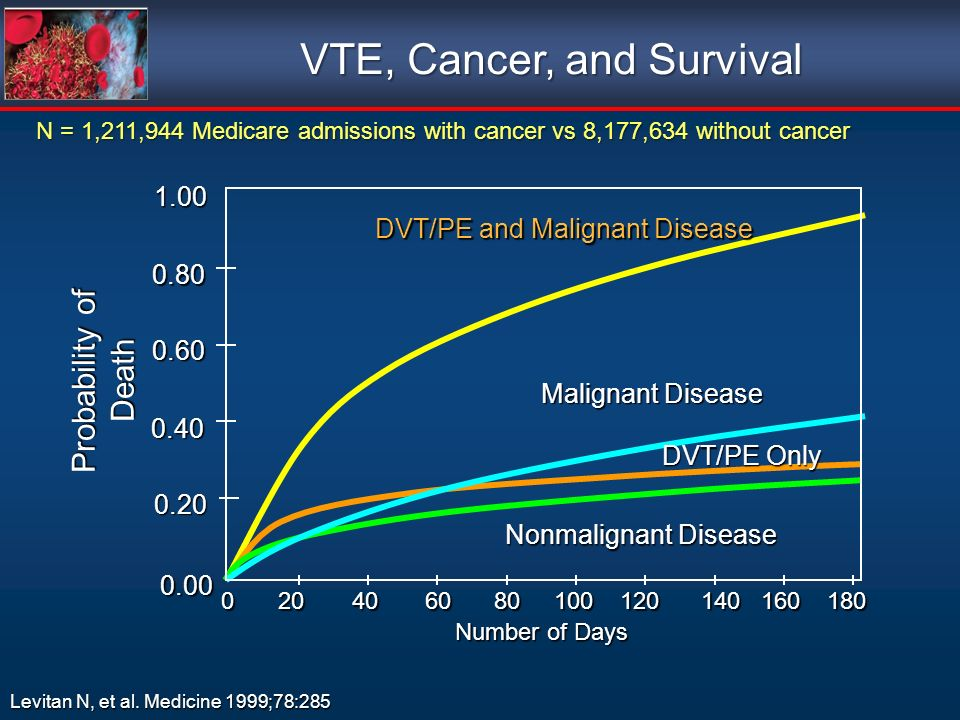 VTE, Cancer, and Survival