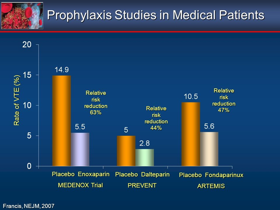 Prophylaxis Studies in Medical Patients