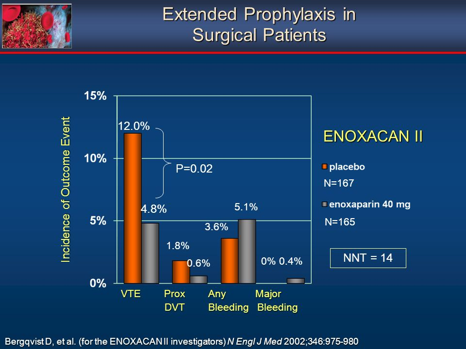 Extended Prophylaxis in Surgical Patients