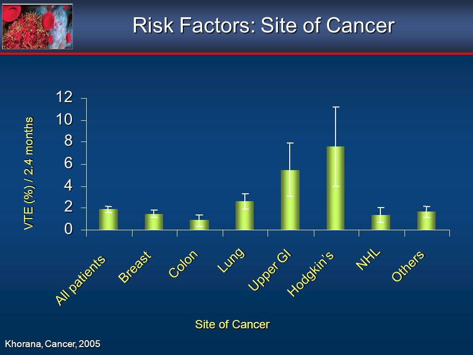 Risk Factors: Site of Cancer