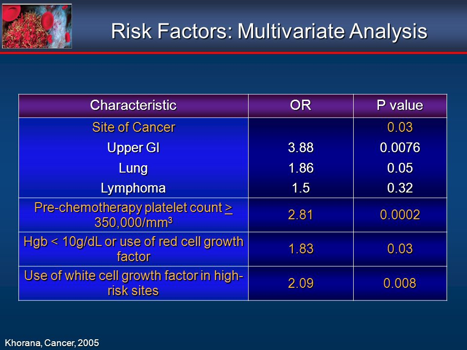 Risk Factors: Multivariate Analysis