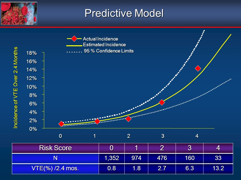 Predictive Model Risk Score 1 2 3 4 N 1,352 974 476 160 33