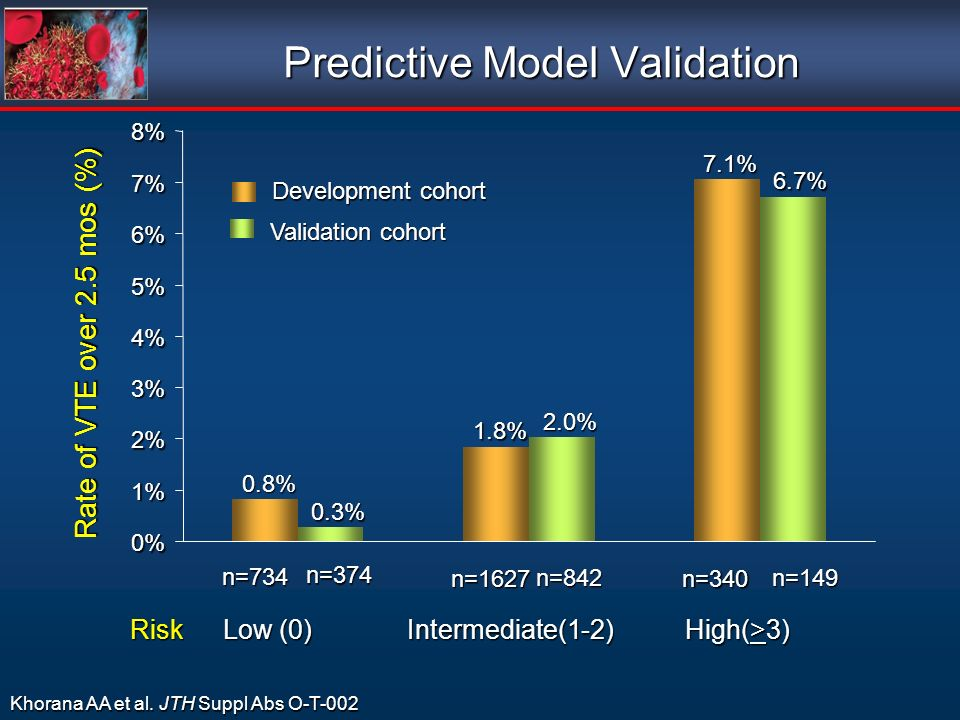 Predictive Model Validation