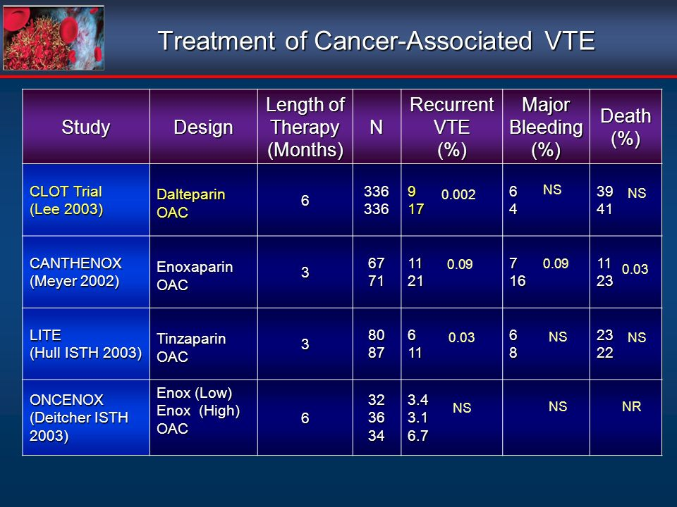 Treatment of Cancer-Associated VTE