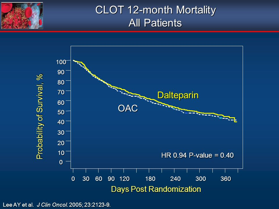 CLOT 12-month Mortality All Patients Dalteparin OAC