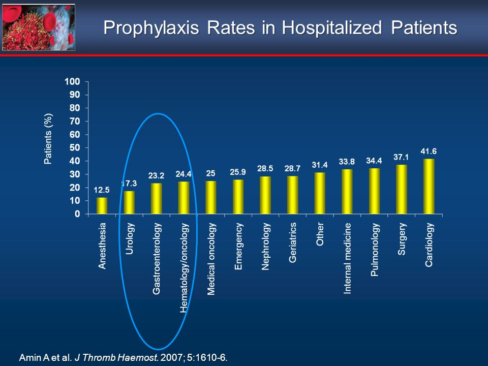 Prophylaxis Rates in Hospitalized Patients