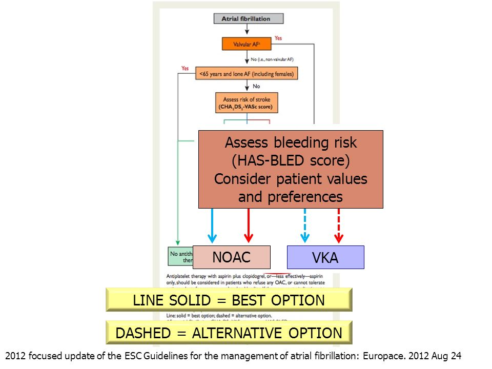 Consider patient values and preferences
