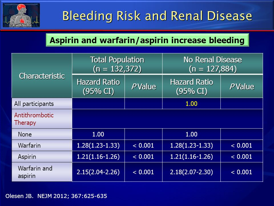Bleeding Risk and Renal Disease