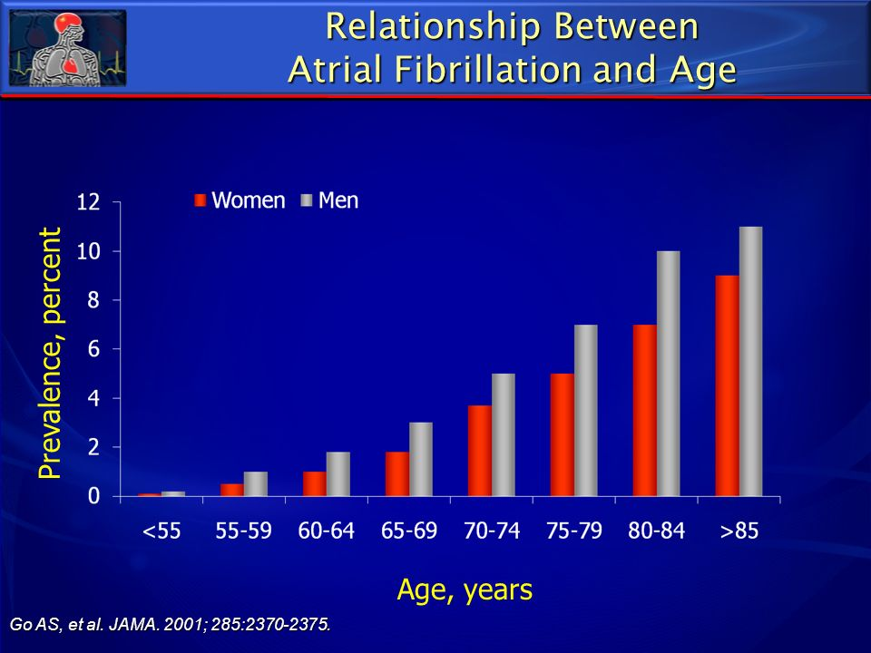 Atrial Fibrillation and Age