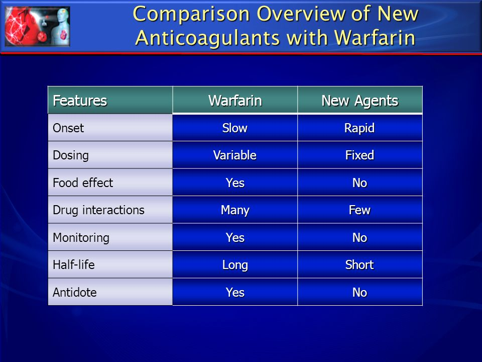 Comparison Overview of New Anticoagulants with Warfarin