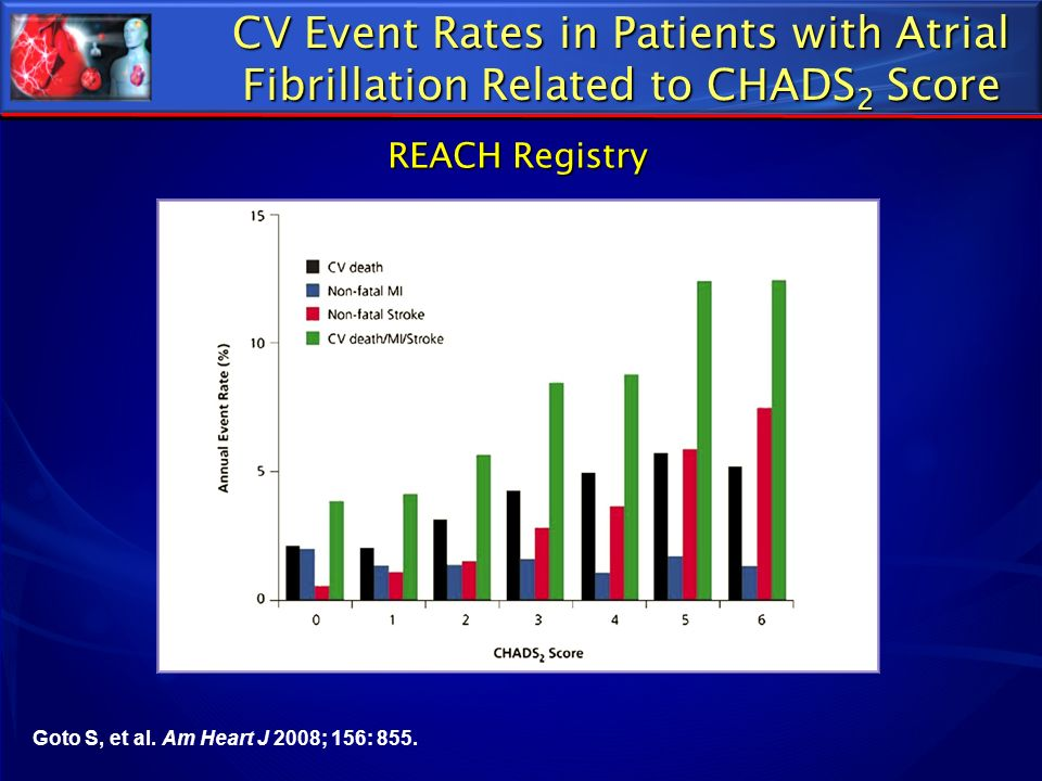 CV Event Rates in Patients with Atrial Fibrillation Related to CHADS2 Score