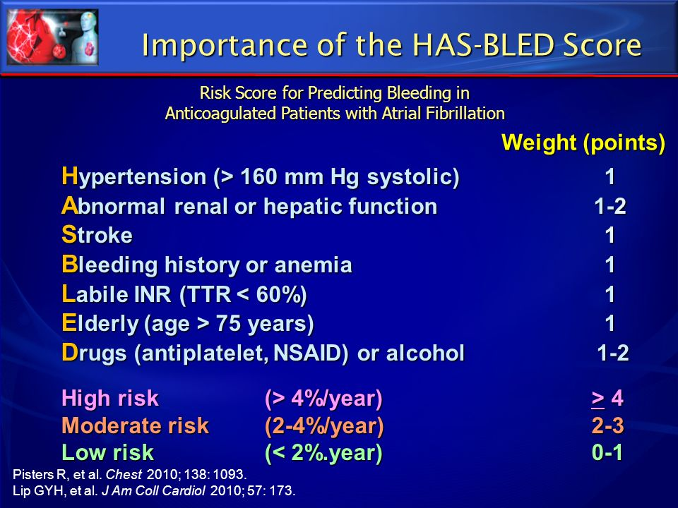 Importance of the HAS-BLED Score