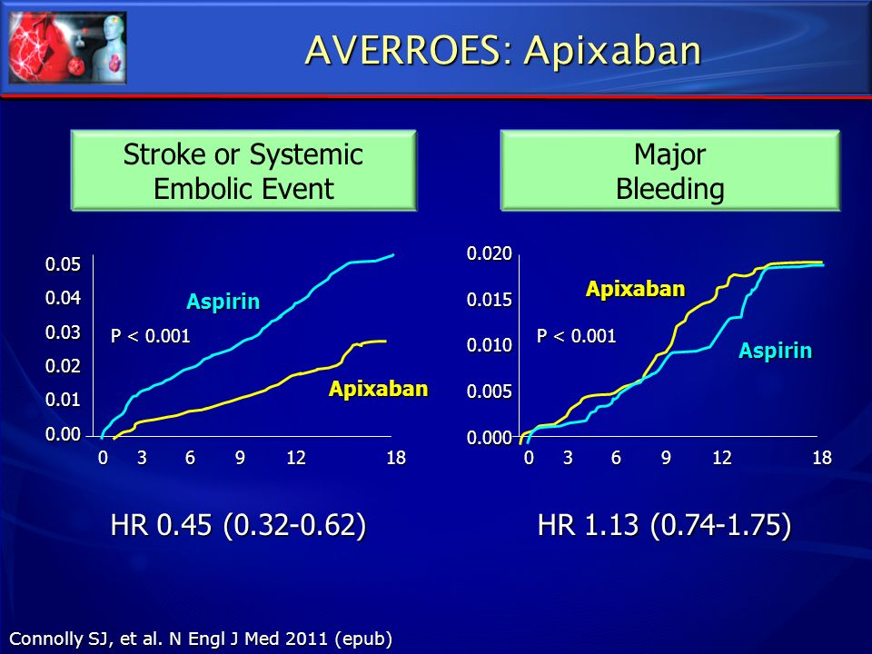 Stroke or Systemic Embolic Event