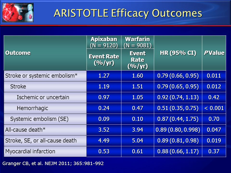 ARISTOTLE Efficacy Outcomes