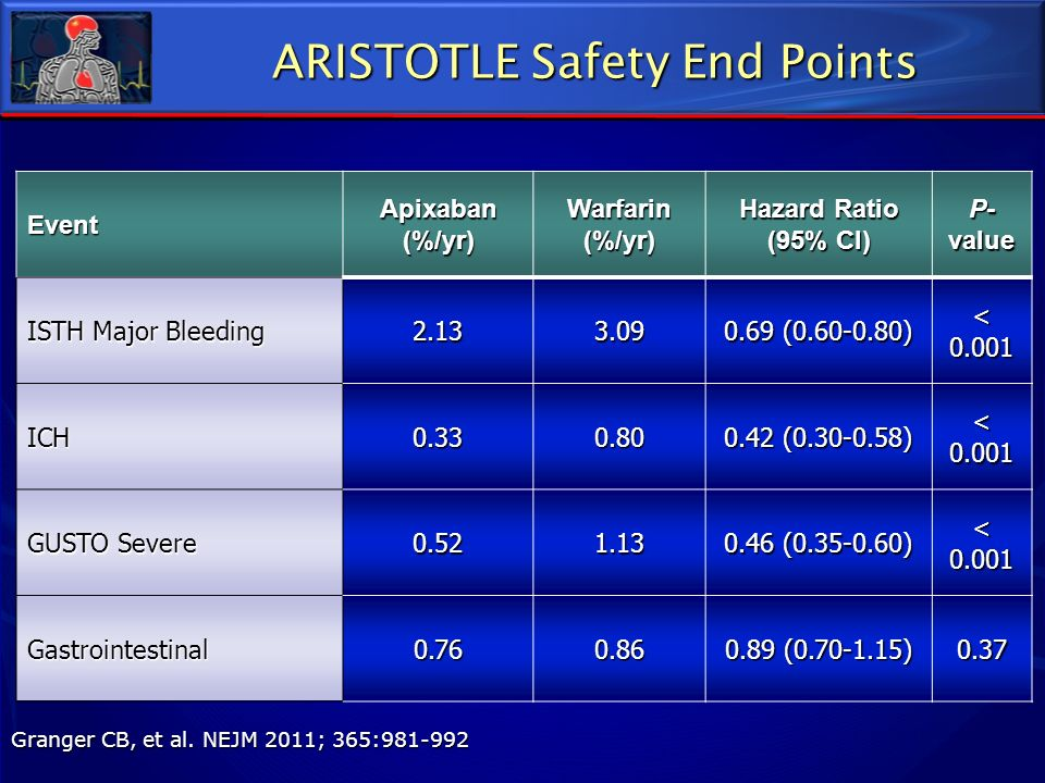 ARISTOTLE Safety End Points