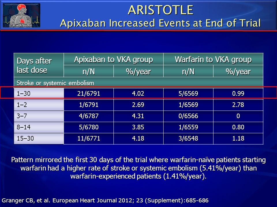 Apixaban Increased Events at End of Trial