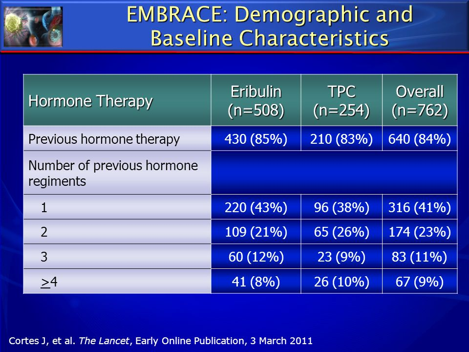 EMBRACE: Demographic and Baseline Characteristics