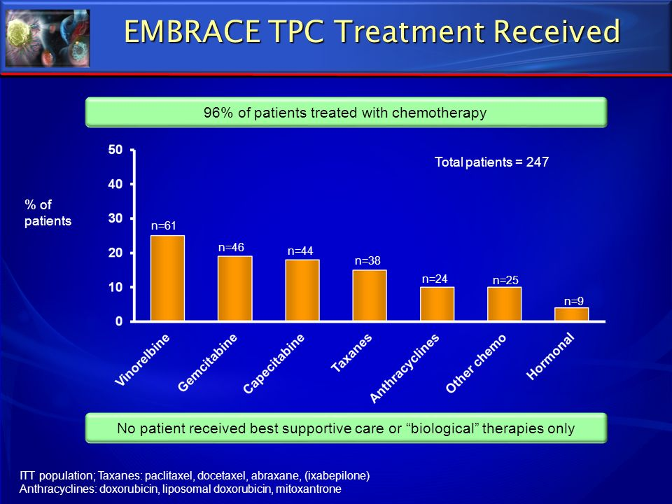 EMBRACE TPC Treatment Received