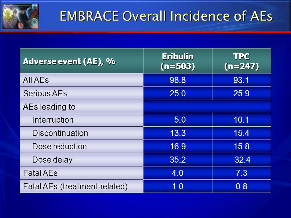 EMBRACE Overall Incidence of AEs