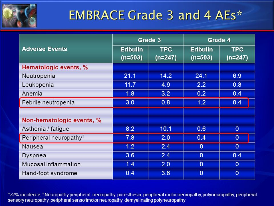 EMBRACE Grade 3 and 4 AEs* Adverse Events Grade 3 Grade 4