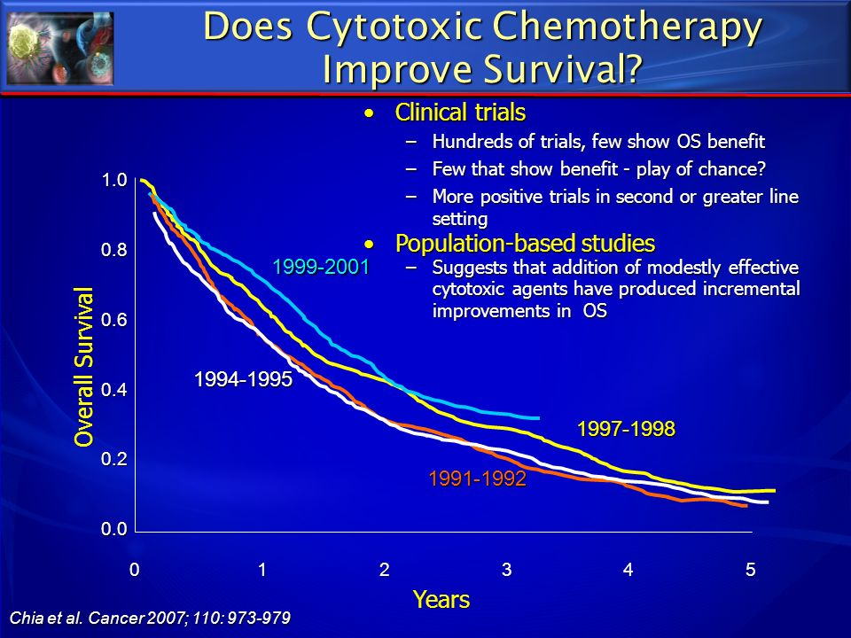 Does Cytotoxic Chemotherapy Improve Survival