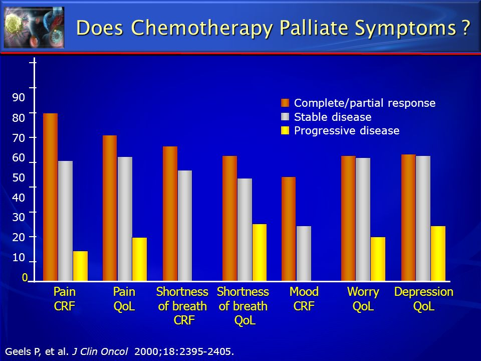 Does Chemotherapy Palliate Symptoms