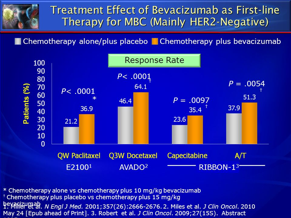 Treatment Effect of Bevacizumab as First-line Therapy for MBC (Mainly HER2-Negative)