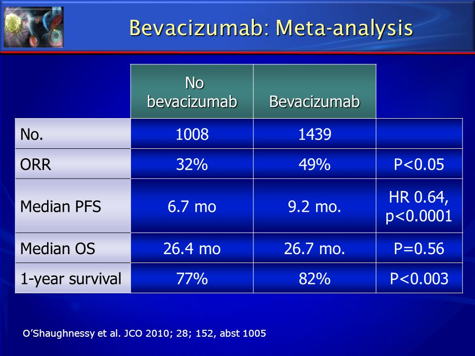 Bevacizumab: Meta-analysis