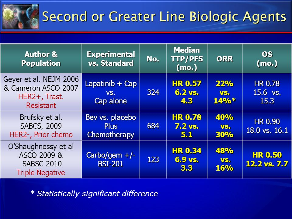 Second or Greater Line Biologic Agents
