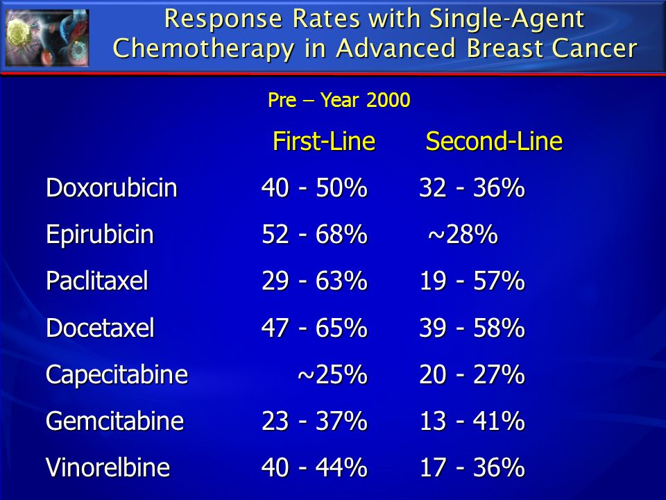 First-Line Second-Line Doxorubicin 40 - 50% 32 - 36%